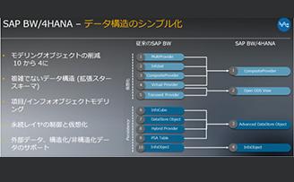 SAP BW/4 HANAの4つの特徴