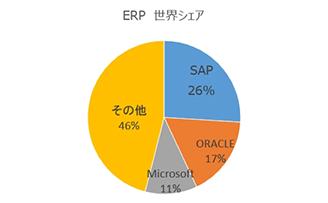 ERPで世界トップシェア